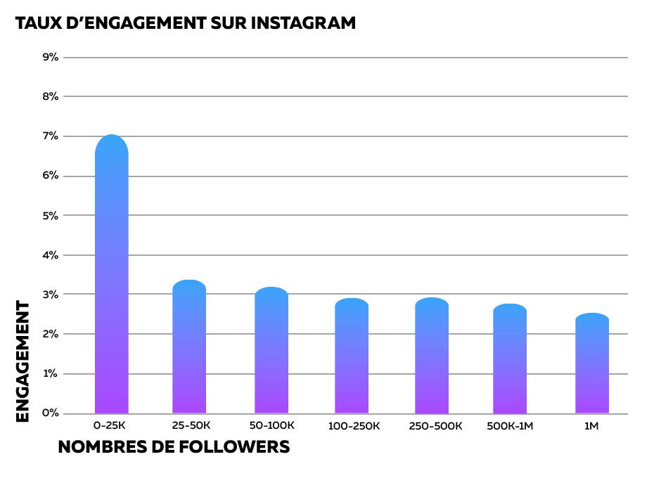 taux d'engagement sur instagram